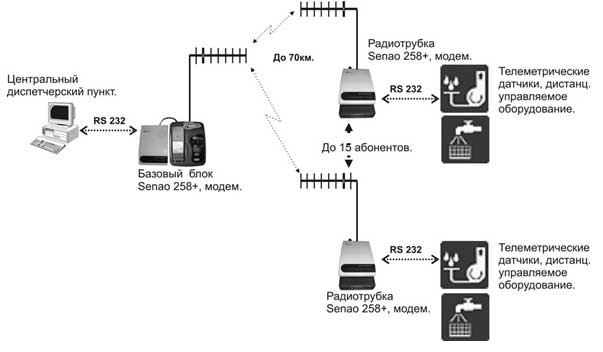 эл.схему для senao sn 258