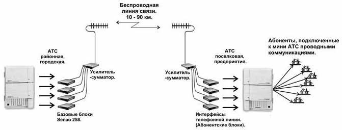 Проводной телефон на схеме связи